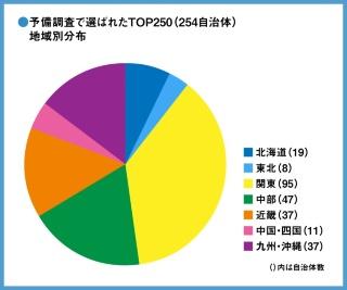 図1●予備調査TOP250(254自治体)・地域ごとの自治体数