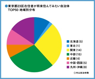 図3●東京23区TOP50・地域ごとの自治体数
