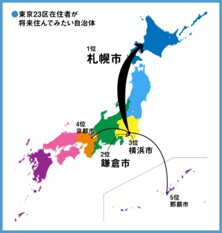 図2●東京23区在住者が「将来、住んでみたい」自治体TOP5