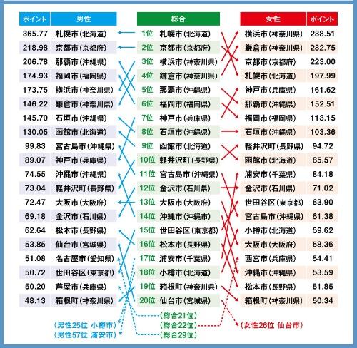 図1●シティブランド・ランキング 総合順位と男女別順位の比較(1位~20位)