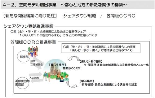 笠間市が掲げるシェアタウン戦略と笠間版CCRC構想の概要(資料:笠間市)