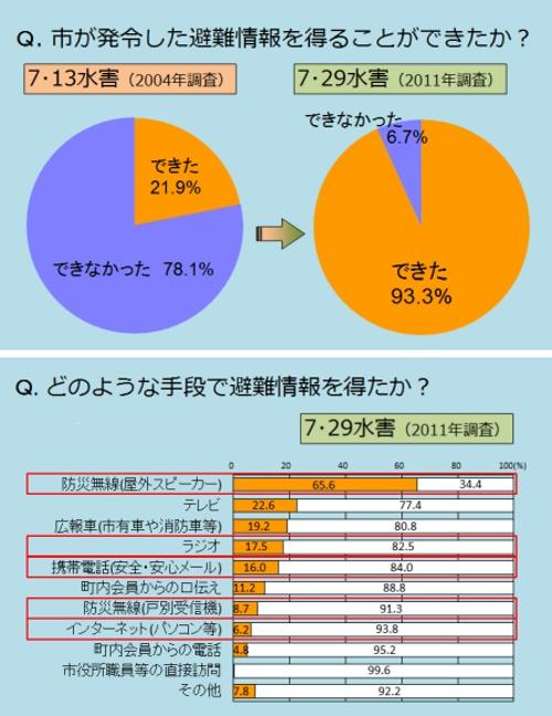 片田敏孝群馬大学大学院教授が中心となり市民アンケート調査を実施。2度目の水害時は、ほとんどの住民に避難情報が伝わった。防災無線(屋外スピーカー)から情報を得た人が多かった(資料:三条市)