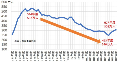 全盛時から約40年間減少し続け、2011年に底を打った宿泊客数は、その後V字回復した(資料:熱海市)