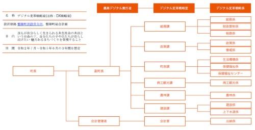 CDOとデジタル変革戦略室の位置付け(出所:福島県磐梯町)