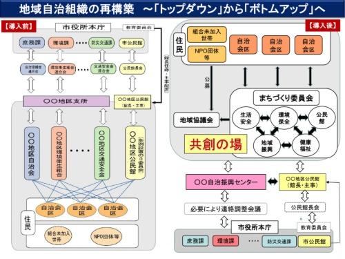 飯田市では現在、公民館を地域自治組織であるまちづくり委員会の傘下に位置付けている(資料:飯田市)