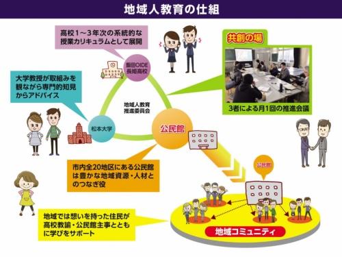 地域人教育の仕組みの中に公民館も入って、地域コミュニティと高校のつなぎ役になっている(資料・飯田市)