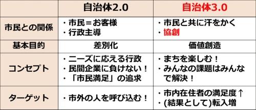 自治体3.0のまちづくりの考え方(資料:生駒市)