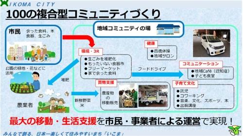 「100の複合型コミュニティ」の概念図(資料:生駒市)