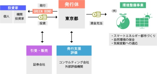 ■東京グリーンボンドの概略