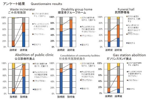 迷惑施設配置の賛否について尋ねたアンケートの結果。説明前よりも説明後の方が「賛成する(青)」「どちらでもない(オレンジ)」の割合が高まることがわかる(資料:根本祐二、第14回国際PPPフォーラム資料より抜粋)