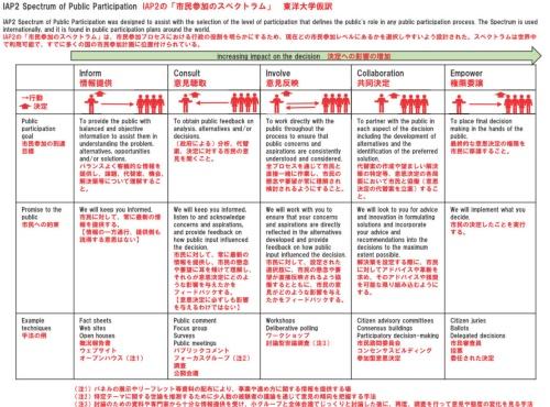 IAP2(国際市民参画協会、市民参加の実践を推進・促進することを目的として設立されたNPO法人)の明示する「市民参加のスペクトラム」東洋大学仮訳。スペクトラムの初期段階「information(情報提供)」においては「balanced and objective information(バランスの取れた客観的な情報)を提供」することが到達目標として記載されている(資料:根本祐二氏、第14回国際PPPフォーラム資料より抜粋)