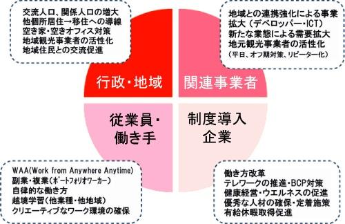 ステークホルダーごとに異なるワーケーションへの期待と温度差(背景の色が濃いほど熱量が高い)(資料:田中敦)