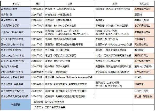 2020年3月までに国内外で14校が開校。旭川市で2020年4月下旬にネット上で、宮城県丸森町では「復興分校」が6月13日に開校予定だ。オレンジ色は施設再生によるもの。(熱中学園提供資料を基に日経BP総研作成)
