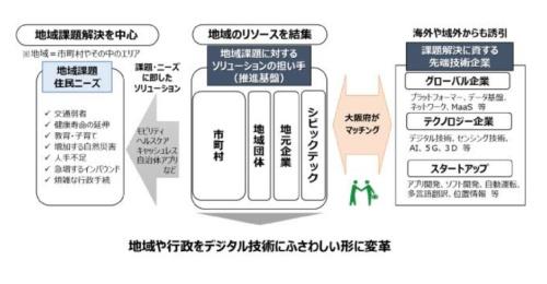 大阪府のスマートシティ戦略が目指す変革(大阪府のスマートシティ戦略 Ver.1.0)より