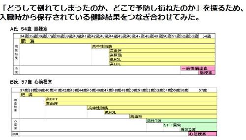 図1●尼崎職員の健康リスク要因を個別に時系列で並べた例