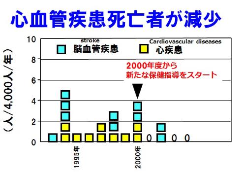 図2●尼崎市役所では新たな保健指導で死亡者が減少