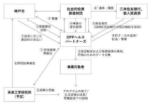 神戸市のSIBの事業スキーム(資料:神戸市)