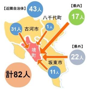 アイレットハウス モクセイ館とカンナ館の移住者(資料:境町)