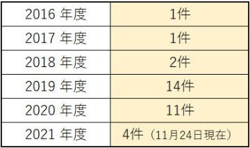 佐賀県のIT 系企業誘致件数(バックオフィス、コールセンターなどを除く)