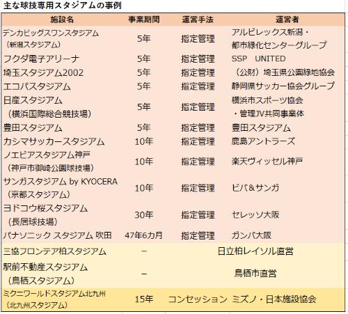 従来は期間5年の指定管理が主流だったが。近年は事業期間の長いケースも増えている。長居競技場は従来5年間だったが、2021年4月からセレッソ大阪が指定管理者として30年となった(京都府資料をもとに日経BP総研作成)
