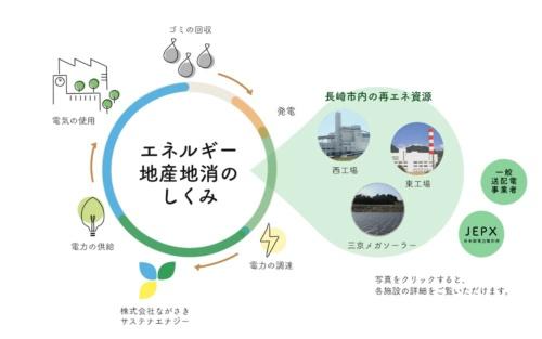 図14●ながさきサステナエナジーによる「エネルギー地産地消」
