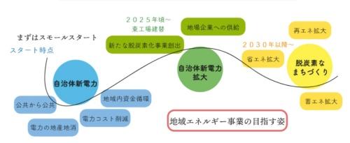 図15●長崎市が描く「脱炭素」街づくりへの道筋