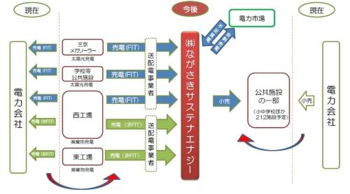 図6●ながさきサステナエナジーの事業スキーム