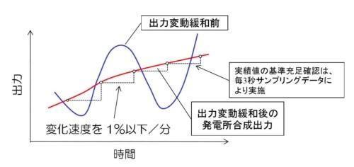 図4●北海道のメガソーラーを対象にした出力変動緩和対策のイメージ