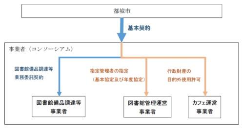 ●三位一体の発注方式での契約・協定・許可の仕組み