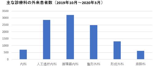田村市病院事業業務状況説明書(2019年度下半期)をもとに作成