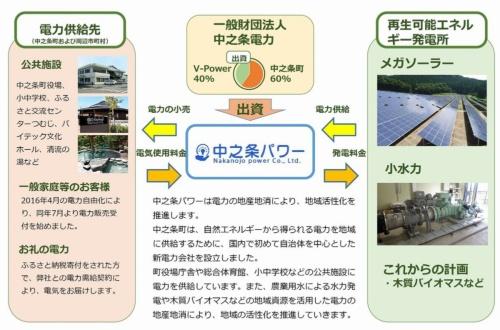 図2●中之条町が取り組む電力の地産地消の概要(出所:中之条パワー)