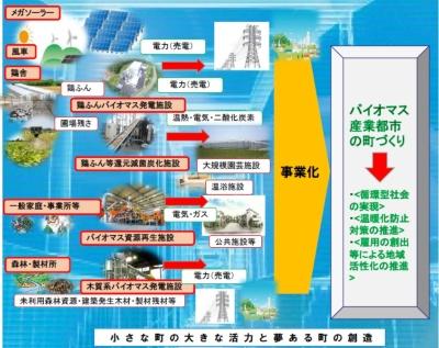 岩手県軽米町の再エネビジョン