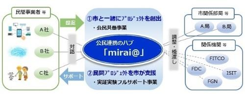 「mirai@」の役割のイメージ(資料:福岡市)
