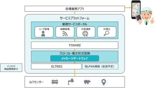 自治体IoTプラットフォームのイメージ(出所:インテック)