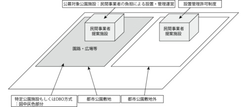 市が想定する事業イメージ(資料:須坂市)
