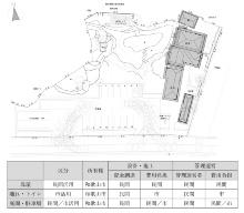 基本設計案の計画配置図と事業の官民負担(資料:和歌山市)