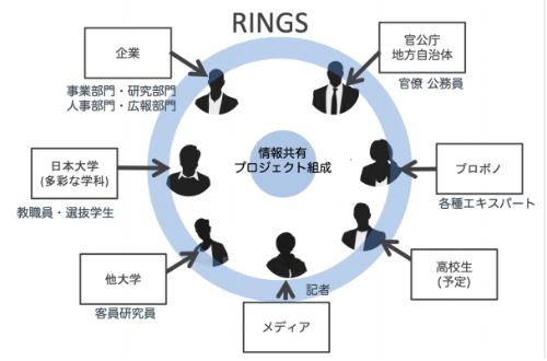 RINGS(次世代社会研究センター)の概要(発表資料より)