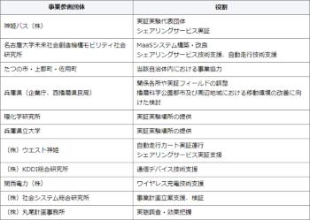 参画団体と役割分担(資料:兵庫県)