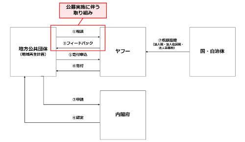 「Yahoo! JAPAN 再エネ化応援プロジェクト」のスキーム(資料:ヤフー)
