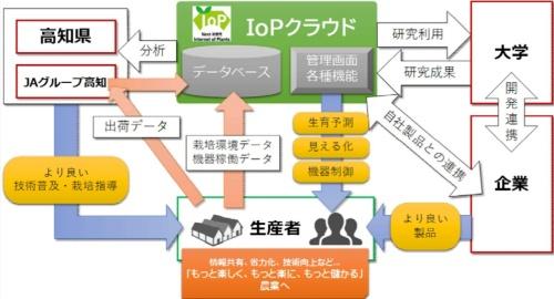 IoPクラウドによる農業支援の概要(資料:高知県)