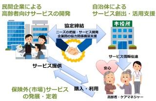 豊明市の公的保険外サービスの創出・促進に関する協定の概要(出所:豊明市)