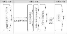 事業スケジュール(資料:横浜市)