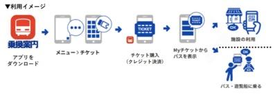 「乗換案内」アプリでチケットを購入する利用イメージ(画像:つちうらMaaS推進協議会)