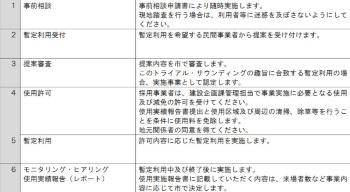 トライアル・サウンディングの流れ(出所:米子市)