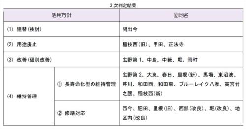 彦根市公営住宅等長寿命化計画(改定)(素案)に示された団地ごとの事業手法(資料:彦根市)