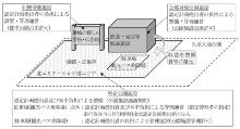 事業イメージ(資料提供:名古屋市)