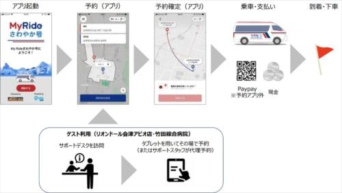 専用アプリによる「MyRideさわやか号」の予約から利用までの流れ(出所:みちのりホールディングス)