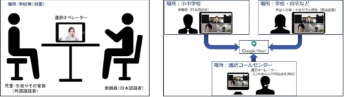 多言語映像通訳サービスの利用場面。学校内での面談(左)、自宅にいる保護者との面談(右)などを予定する(出所:長岡市)