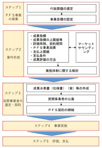 PFS事業の実施手順(出所:内閣府の「成果連動型民間委託契約方式共通的ガイドライン」)