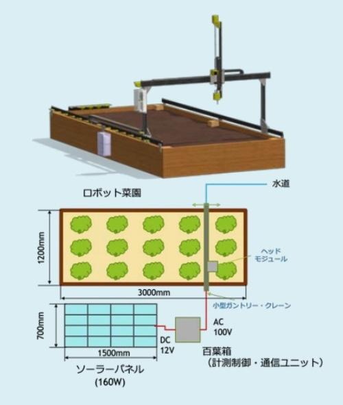 スマート菜園のイメージ図(資料:横浜市)